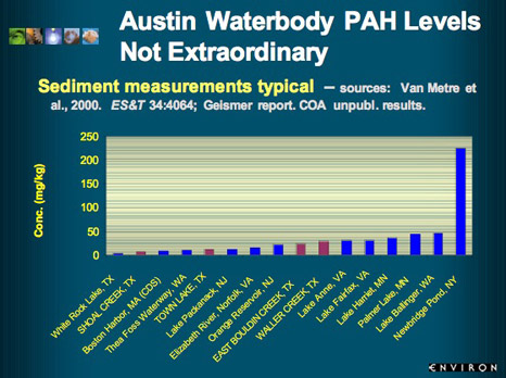 Graph: Austin Waterbody PAH levels are not extraordinary-Sediment measurement typical