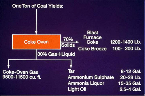 How is Crude Coal Tar Derived?