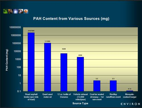Graph:  PAH Content from Various Sources (mg)