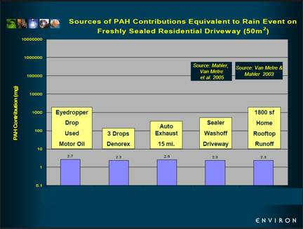 Graph: Sources of PAH Contributions Equivalent to Rain Event on Freshly Sealed Residential Driveway (50 square meters)